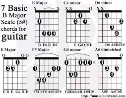 Basic Bass Chords B Major Scale Charts For Guitar And Bass