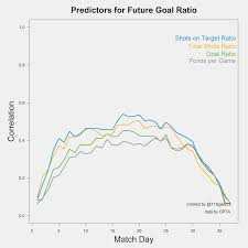 tactical analysis of dutch football metrics for future goal ratio ppg gr tsr and sotr