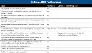 Trid Laws Financial Services Products Advisory Cfpb Finalizes Trid Rule