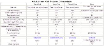 Razor Scooter Comparison Chart Www Bedowntowndaytona Com
