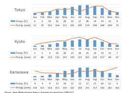 Japan Climate Chart Japans Weather Four Seasons All About The Climate Of