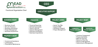 Small Construction Company Organizational Chart Maumee Bay Brewing Company Wedding Organizational Chart For