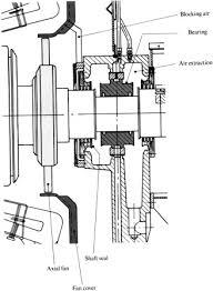 Pedestal Bearing Size Chart Bearing Housing An Overview Sciencedirect Topics