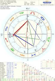 Astro Databank Chart Of Sri Sathya Sai Baba Born On 23