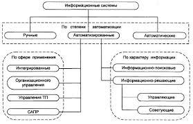 Реферат Классификация информационных систем doc Обычно термином ИС в наше время называют автоматизированные информационные системы