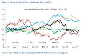 My Top Currency Charts 4x Global Research