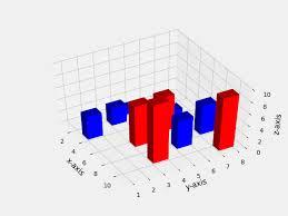 3d Bar Chart Python Graph Plotting In Python Set 2 Geeksforgeeks