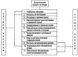 Реферат Система складирования как основа рентабольности работы  Рис 5 Схема логистического процесса на складе