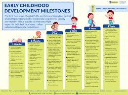 Developmental Milestones Chart 0 4 Archives Child Care