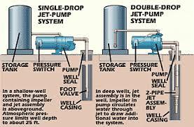 shallow well pump wiring diagram wiring diagram shallow well jet pump diagram image about wiring