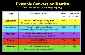 Pdt To Est Conversion Chart Startup Metrics Example Conversion Dashboard Aarrr Flickr