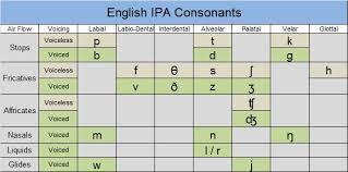 Ipa Chart Affricates Ae Home