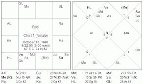 Rahu In 7th House In D9 Chart Saturn In 7th House In Navamsa Chart 2019