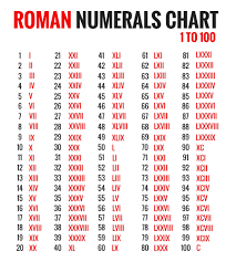 Roman Number 1 To 50 Chart Roman Numerals Chart 1 To 100 Image Know The Romans