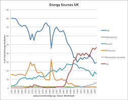 Uk Energy Sources Pie Chart Top Energy Sources In The Uk Economics Help