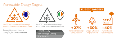 wind energy renewable power bord na m oacute na infographic image
