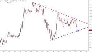 Yen Surges To 15 Month Highs Japanese Inflation As A