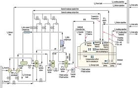 Bulk Oil Tank Conversion Chart Minimize Evaporation Losses By Calculating Boiloff Gas In