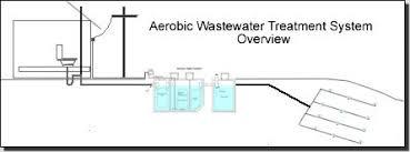 septic sprinkler head. Modren Sprinkler Aerobic System Overview With Septic Sprinkler Head
