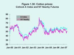 Cotton Commodity Price Chart 1 3 10 The World Cotton Market Futures Markets
