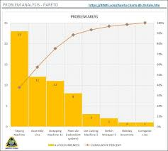 What Is A Pareto Chart 80 20 Rule