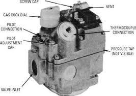 gas furnaces ФенкойРы фанкойРы вентиРяторные доводчики