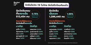 วัคซีนโควิด-19 ในไทย ฉีดไปถึงไหนกันแล้ว | ประชาไท Prachatai.com