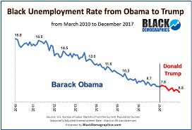 Unemployment Blackdemographics Com