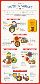 The 5 Mother Sauces Of French Cuisine
