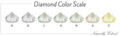 Fancy Color Diamond Chart Diamond Color Chart Beyond The D Z Diamond Color Scale