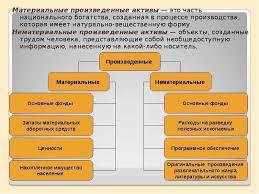 Аудит материальных активов Древний сайт отборных галерей Глава 2 аудит учета nnreru