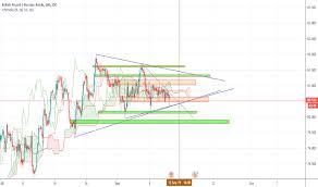 Gbp Rub Chart Pound Ruble Rate Tradingview