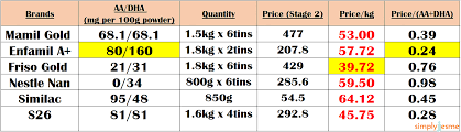 The Ultimate Price Review To Baby Formula Milk In Singapore