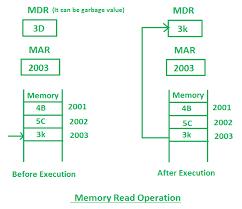 Read And Write Operations In Memory Geeksforgeeks