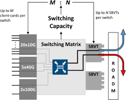Osa Optimized Client And Line Hardware For Multiperiod