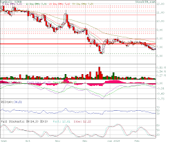 Svra Stock Chart Stock Technical Analysis Analysis Of Svra Based On Ema