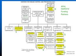 Dhhs Organisational Chart Ppt Overview Of Cdc Organization Structure Powerpoint