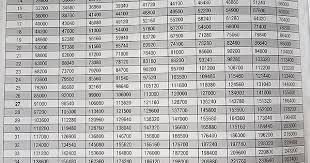Gears Of War 4 Level Progression Chart Album On Imgur