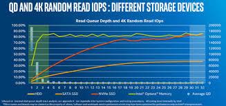 Intel Optane Memory 32gb M 2 Nvme Ssd Review
