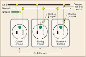 failures in outlet testing exposed demonstration diagram showing a correctly wired outlet a bootleg ground wired outlet and a reversed polarity bootleg ground rpbg outlet