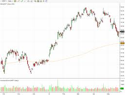 Facebook Chart Stock Microsoft Launches New Social Network Facebook Drop