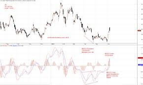 Jd Com Stock Chart U S Stock Charting Jd Com Inc Amibrokeracademy Com