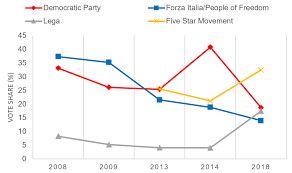 Europp Italys Election Wasnt Just A Populist Takeover
