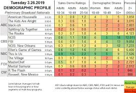 Square D Series Rating Chart Showbuzzdaily Tuesday Network Scorecard 3 26 2019