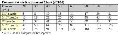 Sandblasting Nozzle Chart Air Compressor Pressure Pot Chart