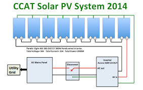 ccat pv system appropedia the sustainability wiki the manual for the inverter can be found at power one s website the specifications sheet for the solar panels can be found at pv solar s website