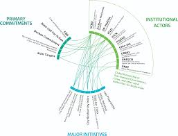 Compare And Contrast Renewable And Nonrenewable Resources Venn Diagram Urban Ecosystems And Human Services Part Ii Climate