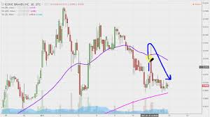 Iconic Brands Inc Icnb Stock Chart Technical Analysis For 01 11 17