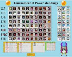 Dragon Ball Super Chart Tournament Of Power Data Chart Dragon Ball Super Official