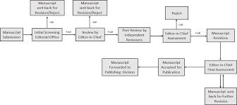 Peer Review Process Innova Publications